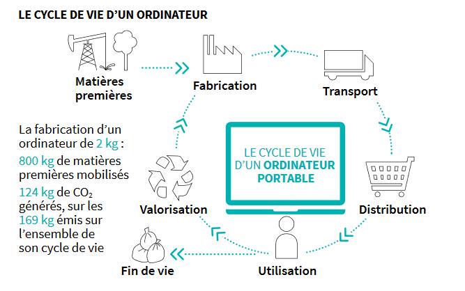 Le Cycle de vie d'un ordinateur
